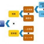 『売上がアップするVMD』セミナー!