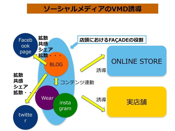ソーシャルメディアのVMD誘導