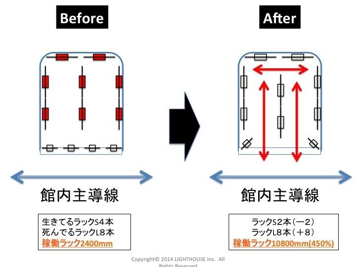 店頭のラックを2本減らし開口部を大きく取ることで、稼働するラックは大きく増える!