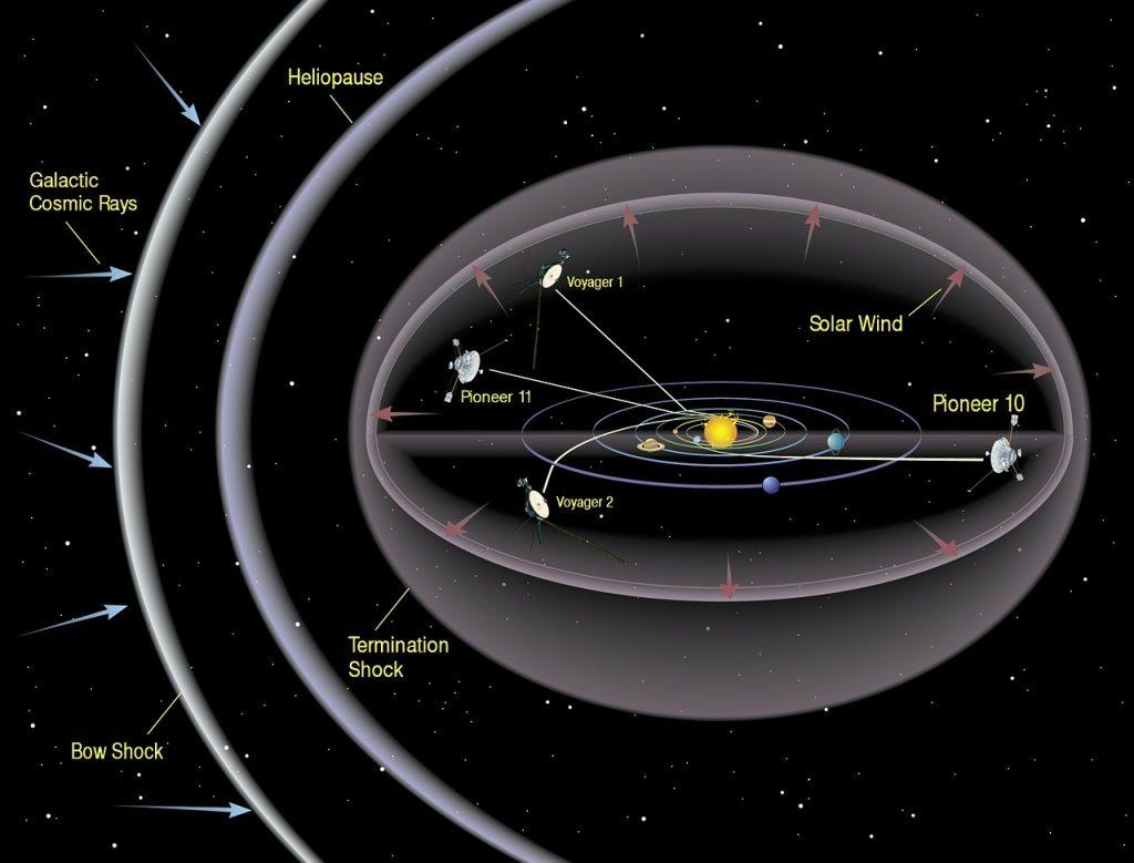 今はHeliopause(太陽圏)を飛び出しているようです